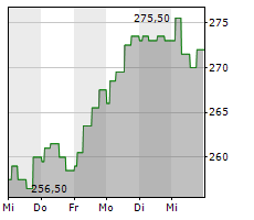 ID LOGISTICS GROUP Chart 1 Jahr