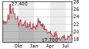 IDEMITSU KOSAN CO LTD Chart 1 Jahr