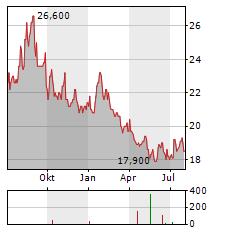 IDEMITSU Aktie Chart 1 Jahr