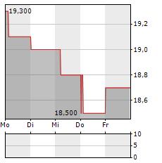 IDEMITSU Aktie 5-Tage-Chart