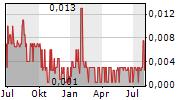 IDENTILLECT TECHNOLOGIES CORP Chart 1 Jahr