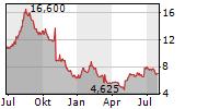 IDENTIV INC Chart 1 Jahr