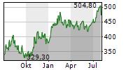 IDEXX LABORATORIES INC Chart 1 Jahr