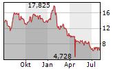 IDORSIA AG Chart 1 Jahr