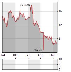 IDORSIA Aktie Chart 1 Jahr