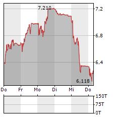 IDORSIA Aktie 5-Tage-Chart