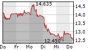 IDORSIA AG 5-Tage-Chart