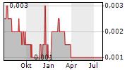 IDT INTERNATIONAL LTD Chart 1 Jahr