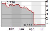 IENERGIZER LIMITED Chart 1 Jahr