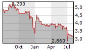 IFA SYSTEMS AG Chart 1 Jahr