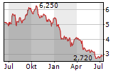 IFAST CORPORATION LTD Chart 1 Jahr