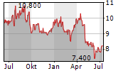 IG GROUP HOLDINGS PLC Chart 1 Jahr