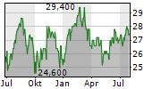 IGM FINANCIAL INC Chart 1 Jahr