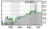 IGNITIS GRUPE AB GDR Chart 1 Jahr