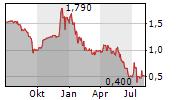 IGP ADVANTAG AG Chart 1 Jahr