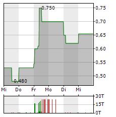 IGP ADVANTAG Aktie 5-Tage-Chart