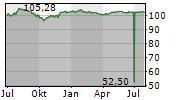 IKB DEUTSCHE INDUSTRIEBANK AG Chart 1 Jahr