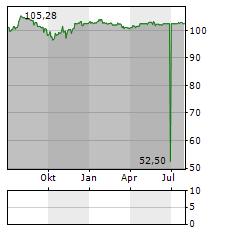 IKB DEUTSCHE INDUSTRIEBANK Aktie Chart 1 Jahr