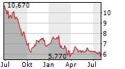 ILLIMITY BANK SPA Chart 1 Jahr
