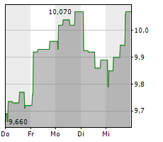ILLIMITY BANK SPA Chart 1 Jahr