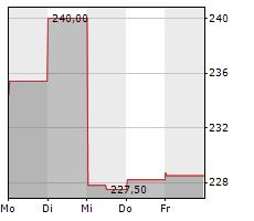 ILLINOIS TOOL WORKS INC Chart 1 Jahr