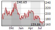 ILLUMINA INC Chart 1 Jahr