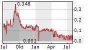 IMAGIN MEDICAL INC Chart 1 Jahr