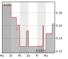 IMAGIN MEDICAL INC Chart 1 Jahr