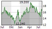 IMAX CORPORATION Chart 1 Jahr