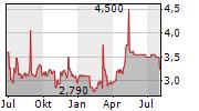 IMC SA Chart 1 Jahr