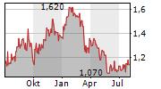 IMDEX LIMITED Chart 1 Jahr