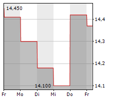 IMMOFINANZ AG Chart 1 Jahr