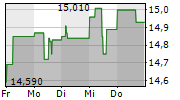 IMMOFINANZ AG 5-Tage-Chart