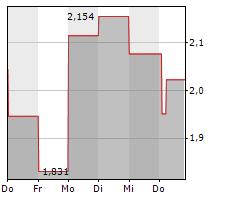 IMMUNIC INC Chart 1 Jahr