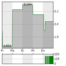 IMMUNIC Aktie 1-Woche-Intraday-Chart