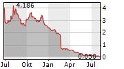 IMMUNOVIA AB Chart 1 Jahr