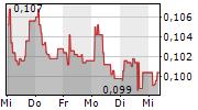 IMMUNOVIA AB 1-Woche-Intraday-Chart