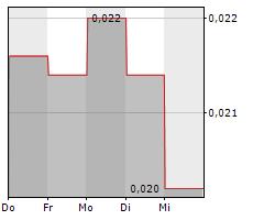 IMMUPHARMA PLC Chart 1 Jahr