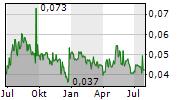 IMMURON LIMITED Chart 1 Jahr