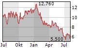 IMPALA PLATINUM HOLDINGS LIMITED ADR Chart 1 Jahr