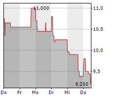 IMPALA PLATINUM HOLDINGS LIMITED Chart 1 Jahr
