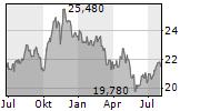 IMPERIAL BRANDS PLC Chart 1 Jahr