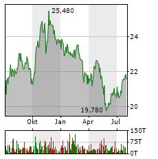 IMPERIAL BRANDS Aktie Chart 1 Jahr