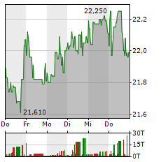 IMPERIAL BRANDS Aktie 5-Tage-Chart