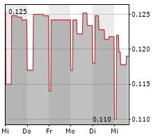 IMPLANET SA Chart 1 Jahr