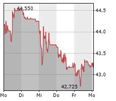 IMPLENIA AG Chart 1 Jahr