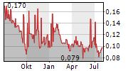 INCA ONE GOLD CORP Chart 1 Jahr