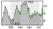 INCHCAPE PLC Chart 1 Jahr