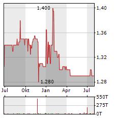 INCITY IMMOBILIEN Aktie Chart 1 Jahr