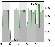 INCITY IMMOBILIEN AG Chart 1 Jahr